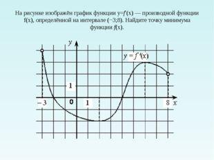 На рисунке изображён график функции y=f′(x)—производной функции f(x), опред