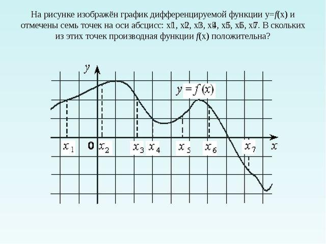 На рисунке изображён график дифференцируемой функции y=f(x)и отмечены семь т...