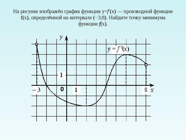 На рисунке изображён график функции y=f′(x)—производной функции f(x), опред...