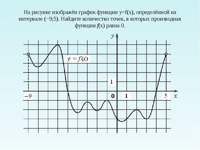 На рисунке изображён график функции y=f(x), определённой на интервале (−9;5)....