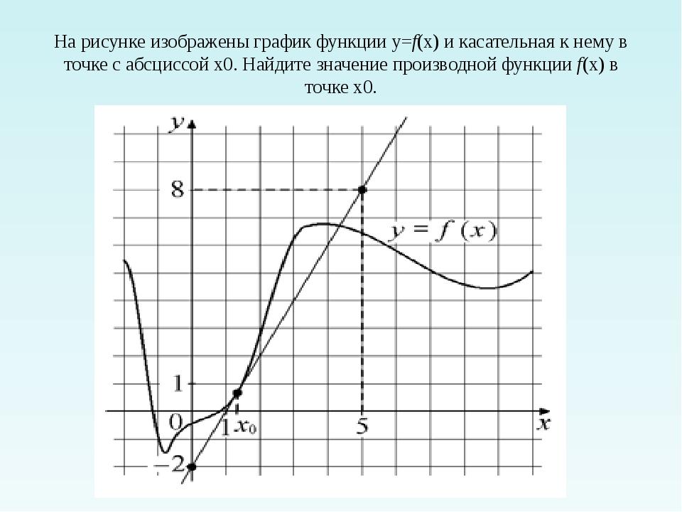 На рисунке изображены график функции y=f(x)и касательная к нему в точке с аб...