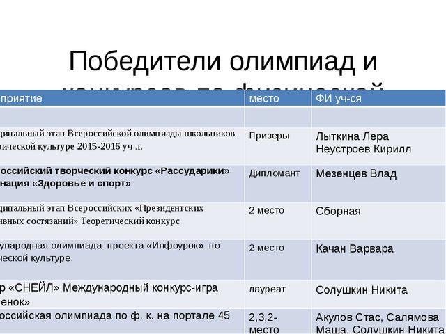 Победители олимпиад и конкурсов по физической культуре мероприятие место ФИ у...