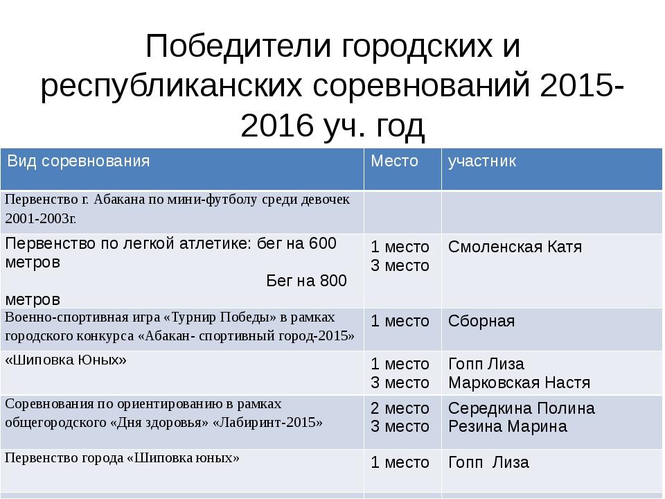 Победители городских и республиканских соревнований 2015-2016 уч. год Вид сор...