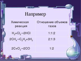 Например Химическая реакцияОтношение объемов газов Н2+Cl22HCl1:1:2 2CH4C2