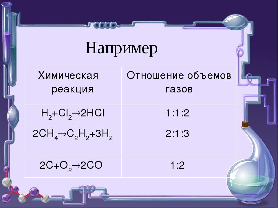 Например Химическая реакцияОтношение объемов газов Н2+Cl22HCl1:1:2 2CH4C2...