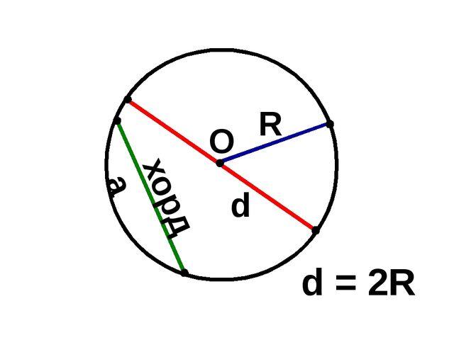 ОО О R d хорда d = 2R