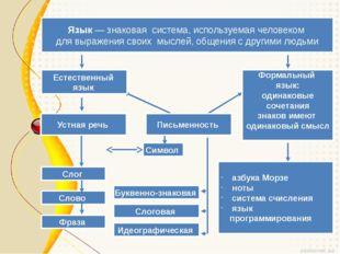 Язык — знаковая система, используемая человеком для выражения своих мыслей,