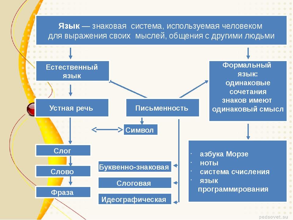 Язык — знаковая система, используемая человеком для выражения своих мыслей,...