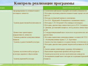 Контроль реализации программы Критерии Показатели Диагностические средства Са