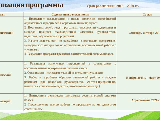 Реализация программы Срок реализации: 2015 – 2020 гг. Этап Содержание деятел...