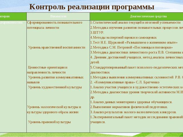 Контроль реализации программы Критерии Показатели Диагностические средства Са...