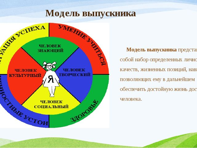 Модель выпускника Модель выпускника представляет собой набор определенных лич...
