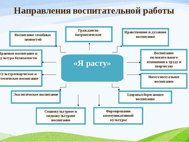 Направления воспитательной работы Правовое воспитание и культура безопасности...