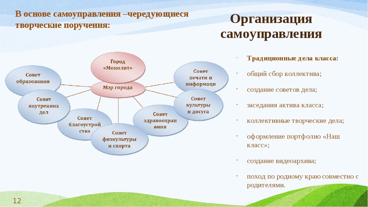 Организация самоуправления Традиционные дела класса: общий сбор коллектива; с...