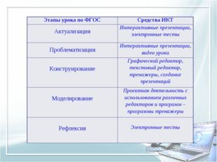 Этапы урока по ФГОССредства ИКТ АктуализацияИнтерактивные презентации, элек