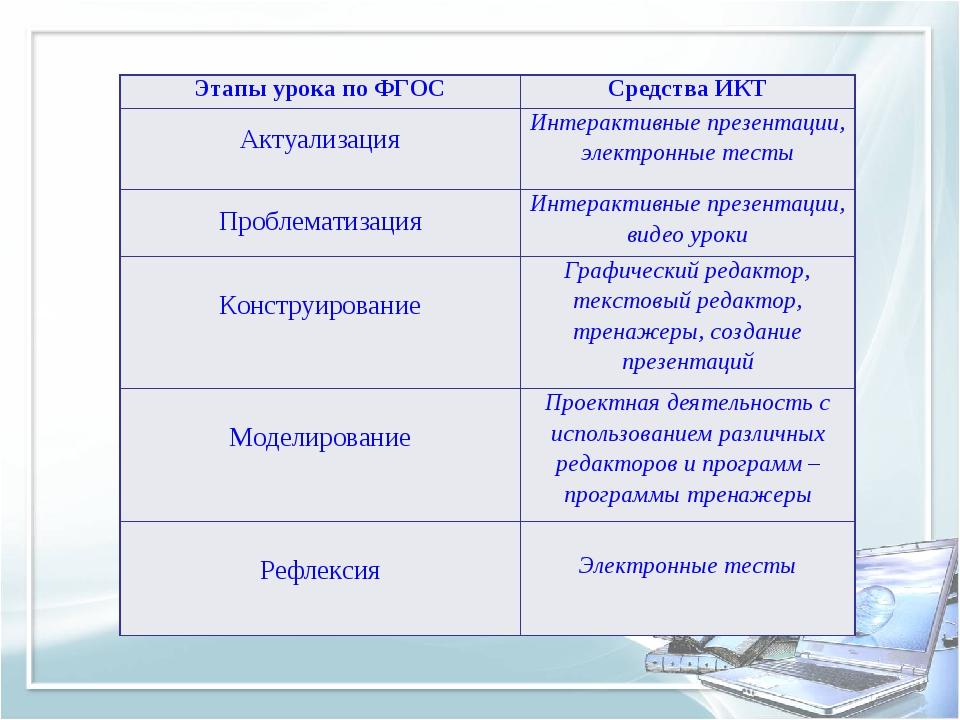 Этапы урока по ФГОССредства ИКТ АктуализацияИнтерактивные презентации, элек...