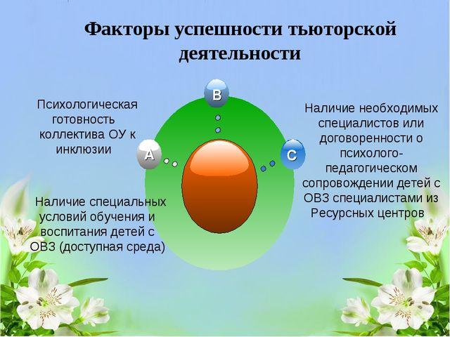 Факторы успешности тьюторской деятельности Психологическая готовность коллект...