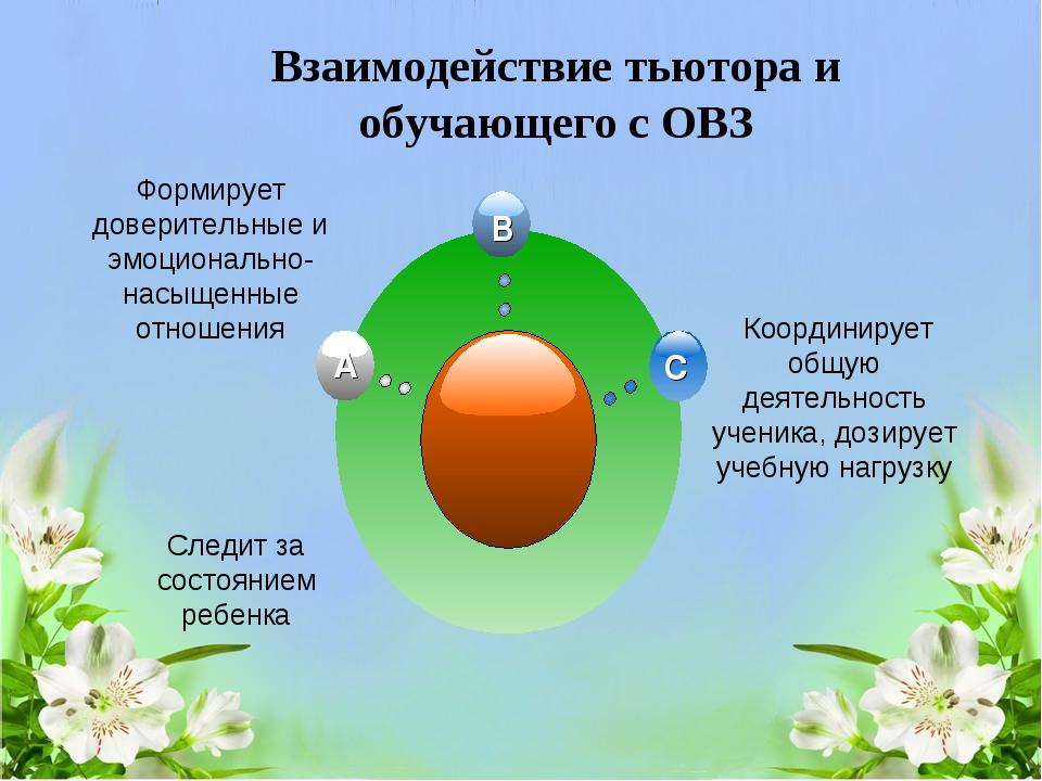 Взаимодействие тьютора и обучающего с ОВЗ Формирует доверительные и эмоционал...