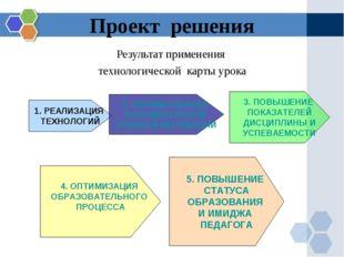 Проект решения Результат применения технологической карты урока 1. РЕАЛИЗАЦИЯ