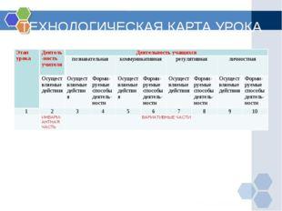 ТЕХНОЛОГИЧЕСКАЯ КАРТА УРОКА Этап урокаДеятель-ность учителяДеятельность уча