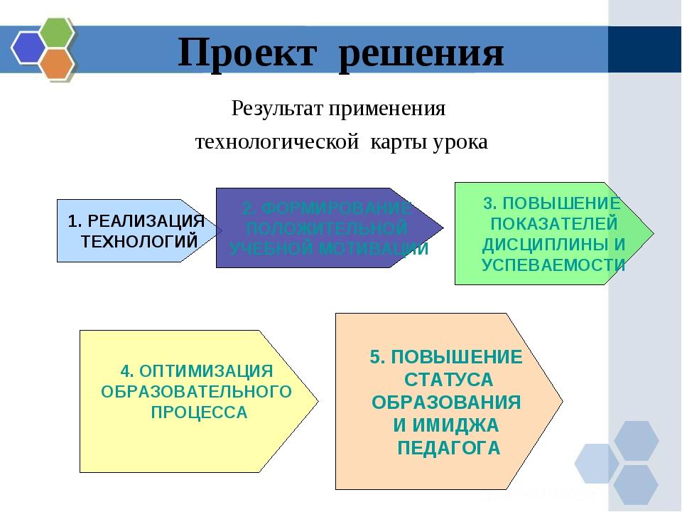 Проект решения Результат применения технологической карты урока 1. РЕАЛИЗАЦИЯ...