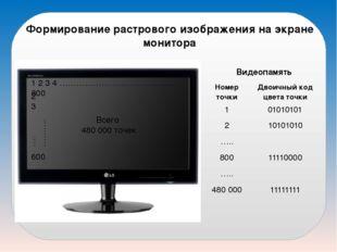 Формирование растрового изображения на экране монитора 1 2 3 4 ………………………………….