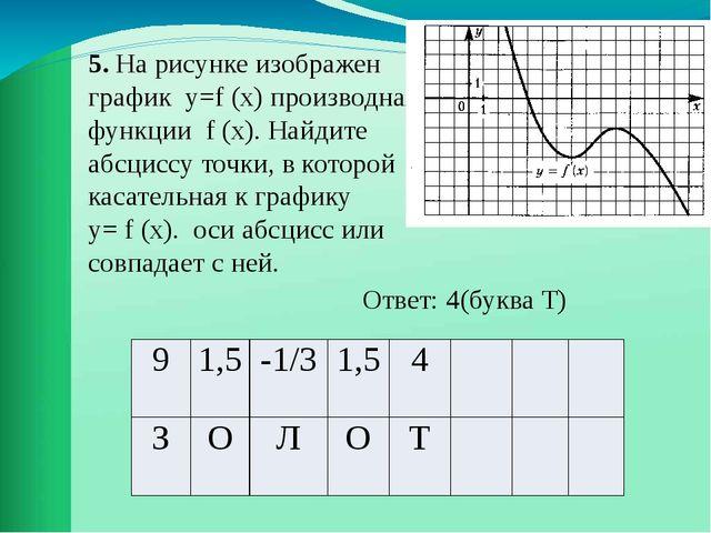 5. На рисунке изображен график у=f (х) производная функции f (х). Найдите абс...