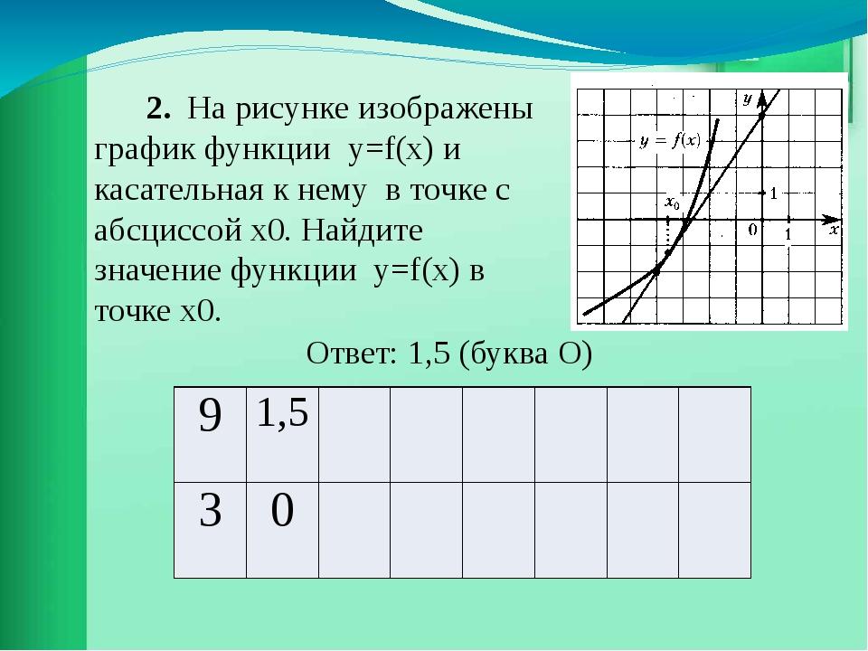 2. На рисунке изображены график функции у=f(х) и касательная к нему в точке...
