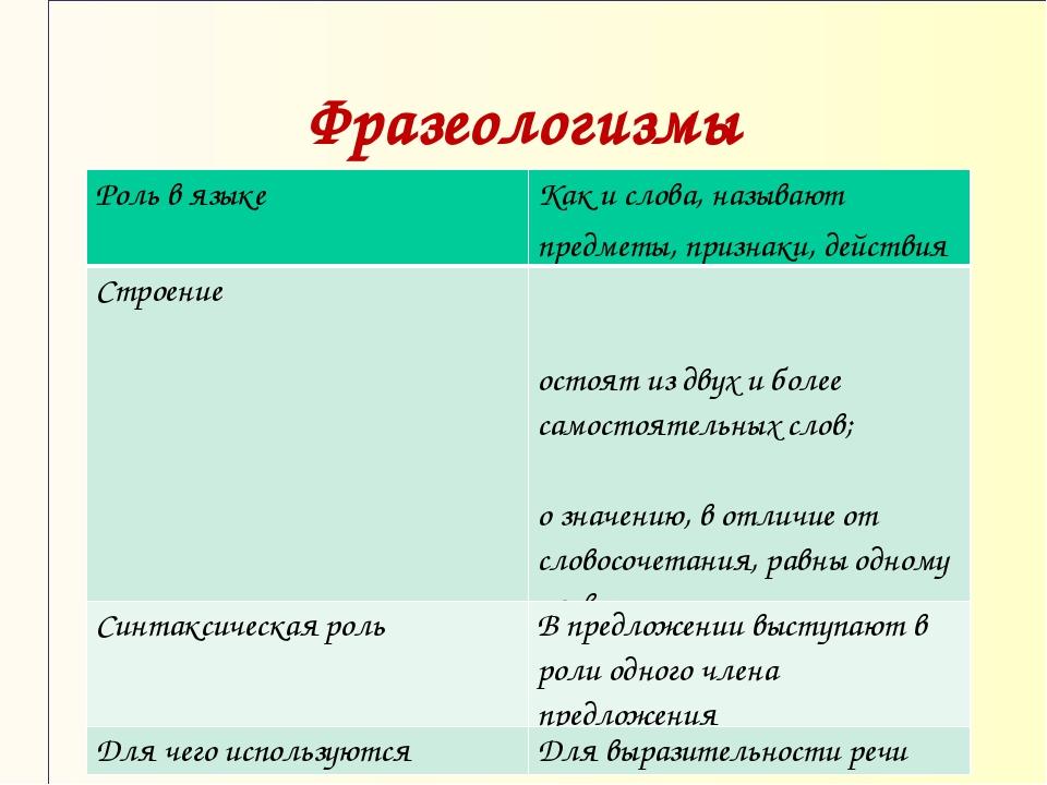 Фразеологизмы Роль в языкеКак и слова, называют предметы, признаки, действия...