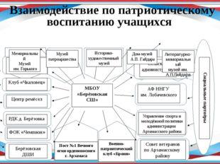 МБОУ «Берёзовская СШ» Социальные партнёры Центры досуговой деятельности Сель