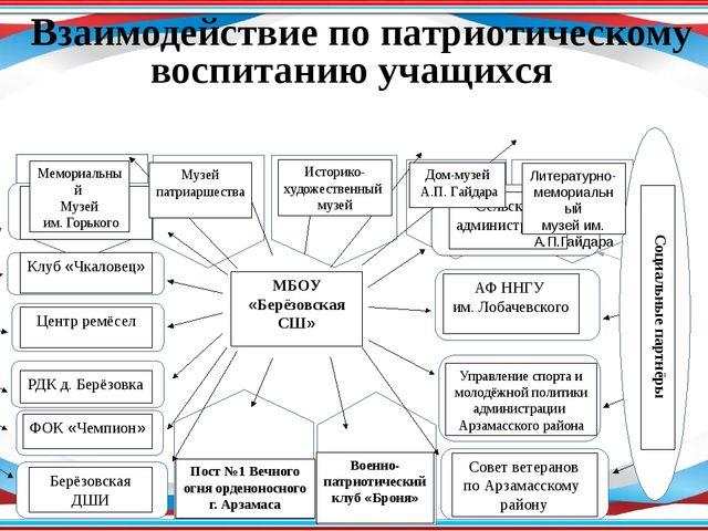 МБОУ «Берёзовская СШ» Социальные партнёры Центры досуговой деятельности Сель...