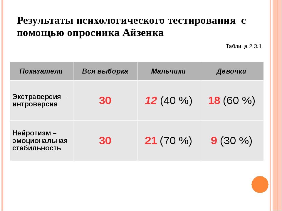 Результаты психологического тестирования с помощью опросника Айзенка Таблица...