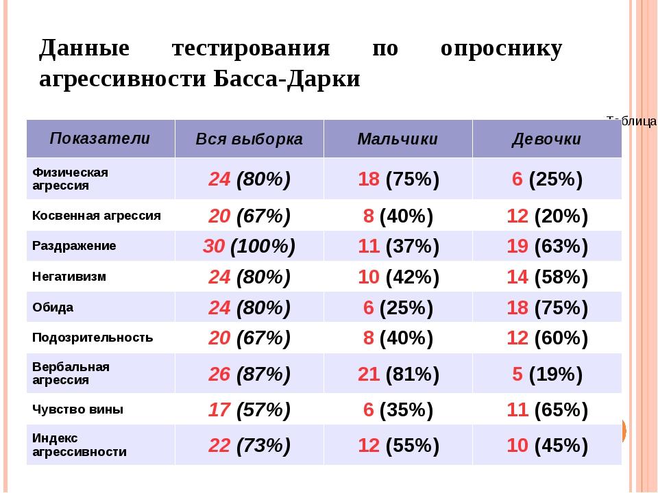 Данные тестирования по опроснику агрессивности Басса-Дарки Таблица 2.3.2 Пока...