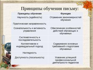 Принципы обучения письму: Принципы обучения Функции Научность (идейность) От