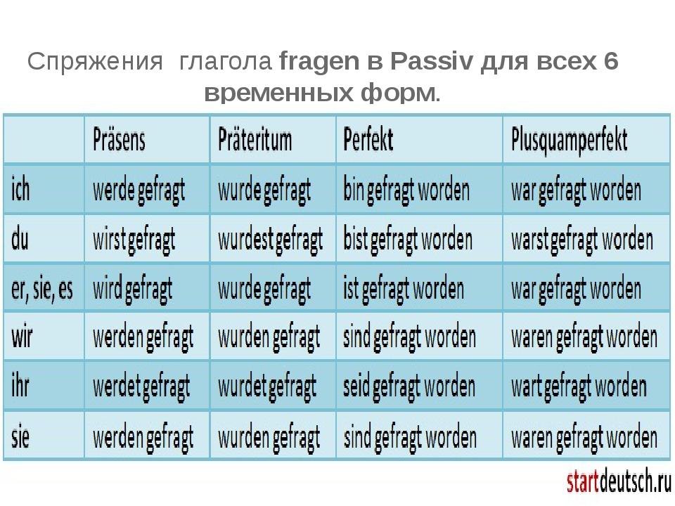 Спряжения глаголаfragen в Passiv для всех 6 временных форм.