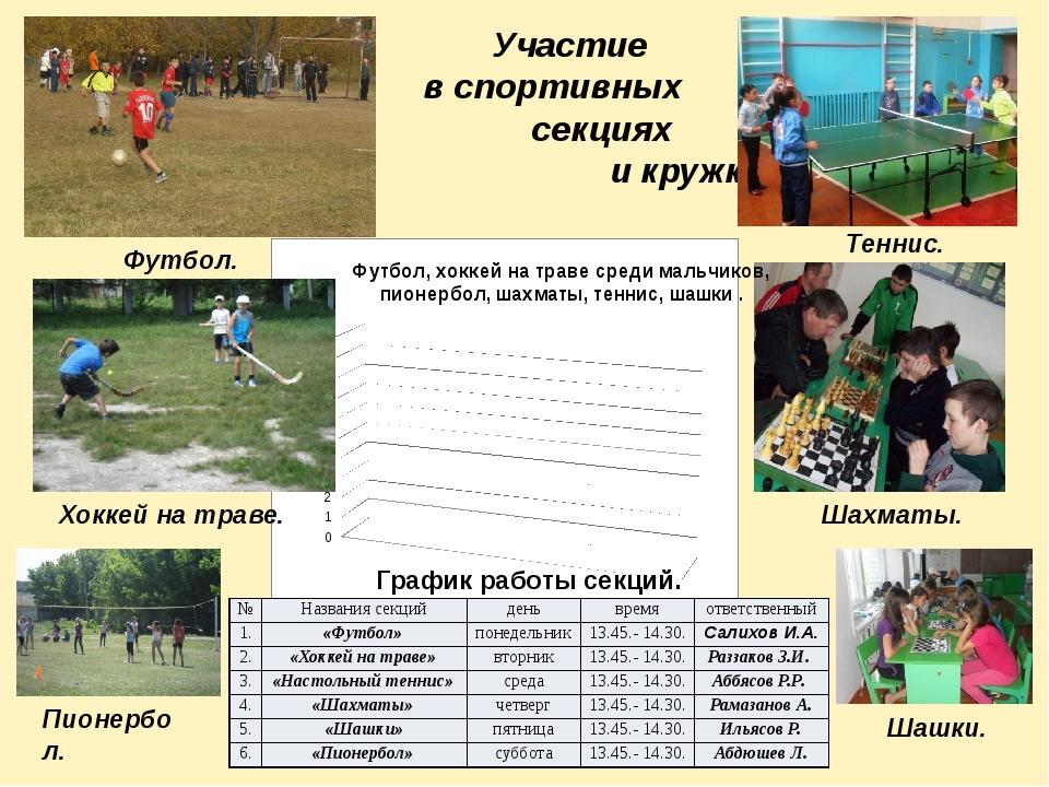 Участие в спортивных секциях и кружках Пионербол. Футбол. Теннис. Шахматы. Ш...