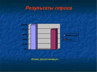 Результаты опроса Форма дисциплинирует