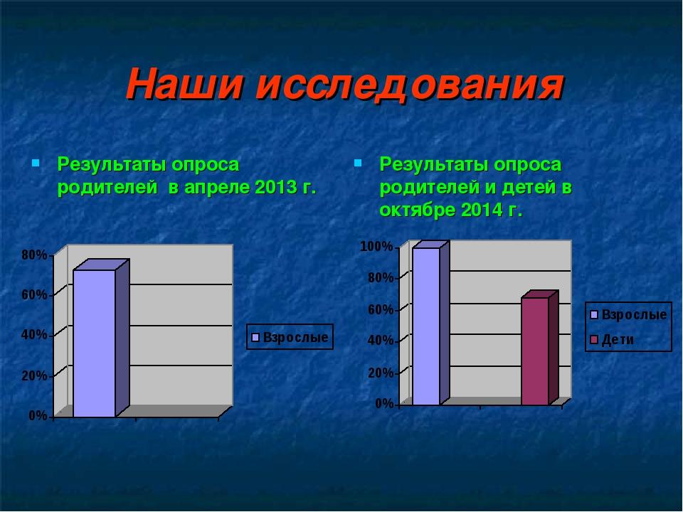 Наши исследования Результаты опроса родителей в апреле 2013 г. Результаты опр...