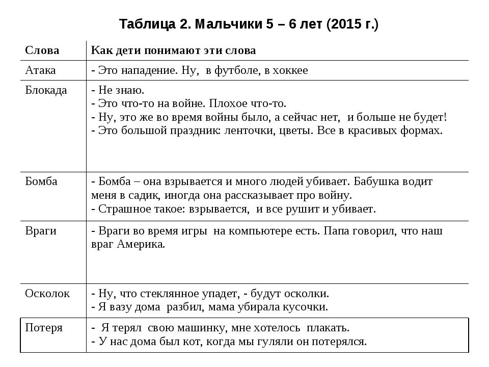Таблица 2. Мальчики 5 – 6 лет (2015 г.) СловаКак дети понимают эти слова Ата...
