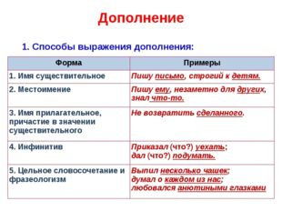 Дополнение 1. Способы выражения дополнения: ФормаПримеры 1.Имя существитель