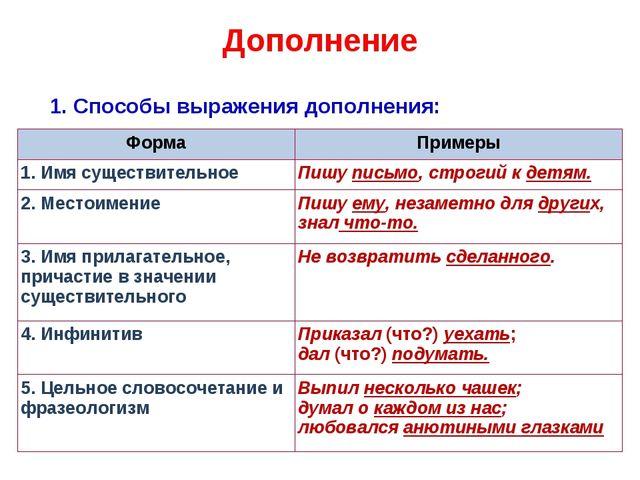 Дополнение 1. Способы выражения дополнения: ФормаПримеры 1.Имя существитель...