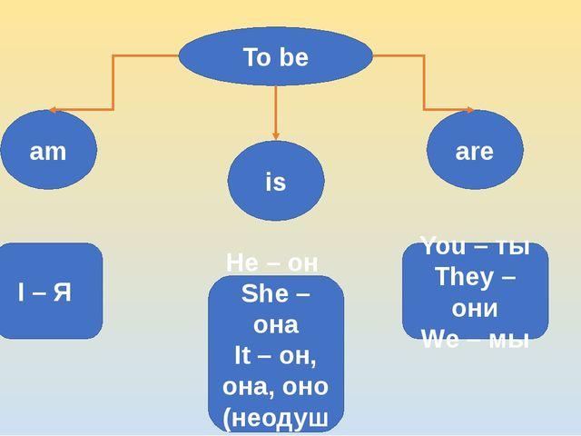 To be are is am I – Я He – он She – она It – он, она, оно (неодуш.) You – ты...