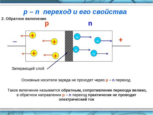 + _ 2. Обратное включение + + + + - - - - Основные носители заряда не проходя...