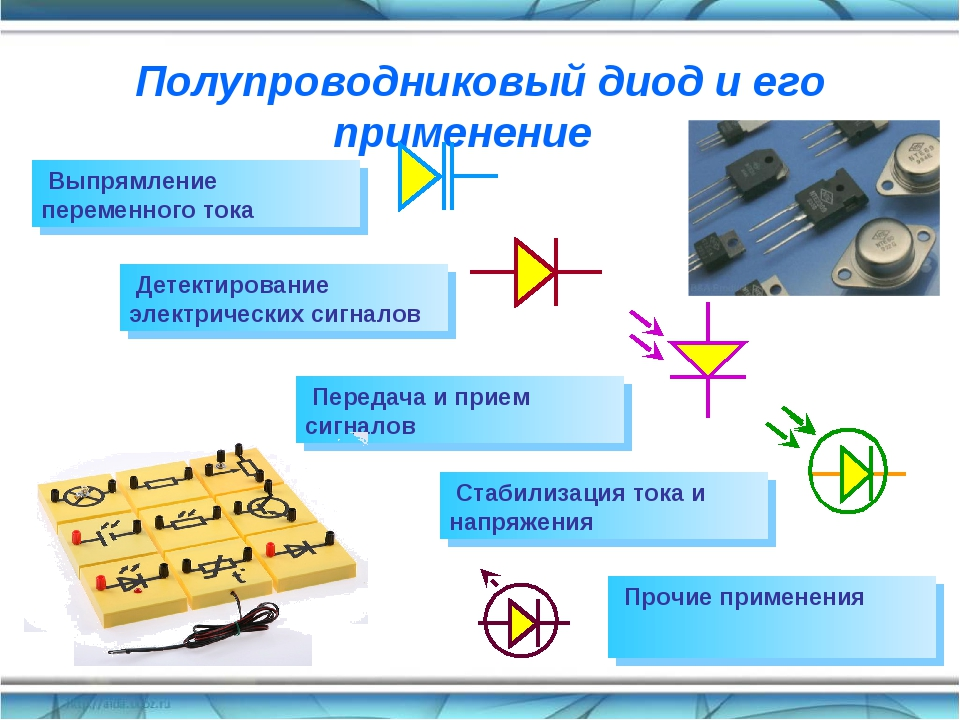 Полупроводниковый диод и его применение Выпрямление переменного тока Детектир...