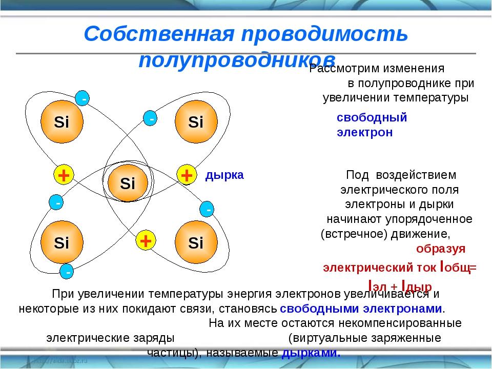Собственная проводимость полупроводников Рассмотрим изменения в полупроводник...
