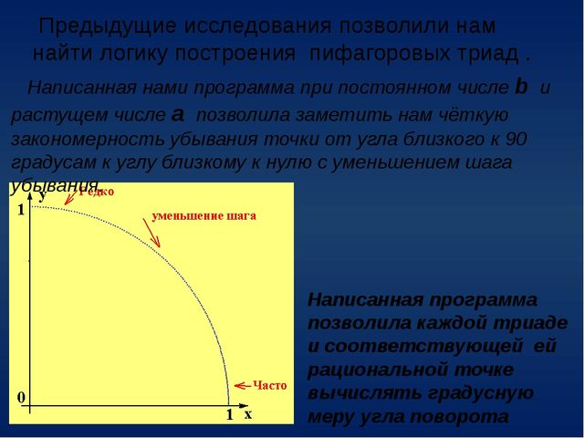 Предыдущие исследования позволили нам найти логику построения пифагоровых тр...