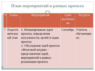 План мероприятий в рамках проекта № Этапы Мероприятия Срок реализации Ресурсы