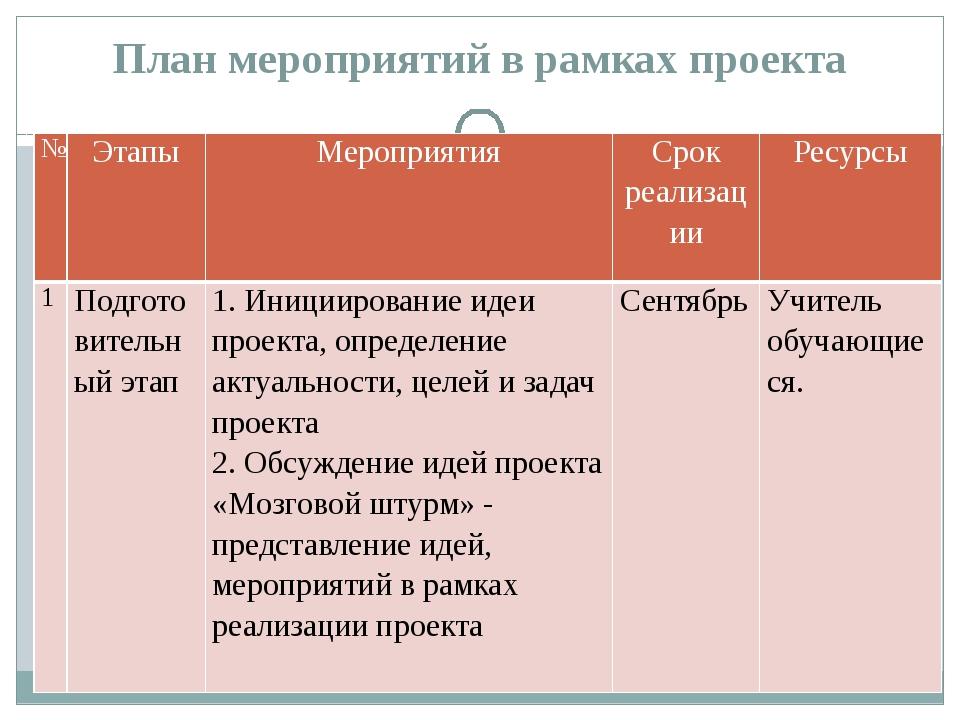 План мероприятий в рамках проекта № Этапы Мероприятия Срок реализации Ресурсы...