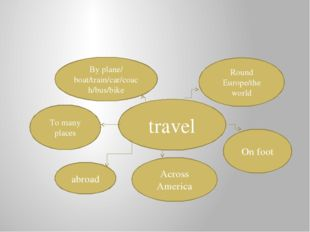 travel By plane/ boat/train/car/coach/bus/bike Round Europe/the world On foo