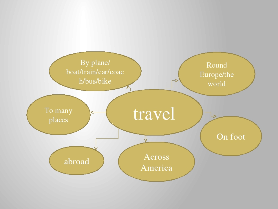 travel By plane/ boat/train/car/coach/bus/bike Round Europe/the world On foo...